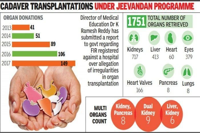 The Grim Reality Of Organ Donation In India - Homegrown